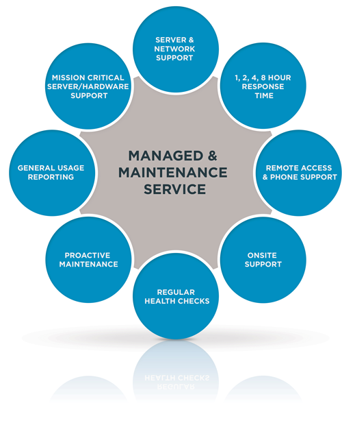 managed & maintenance services