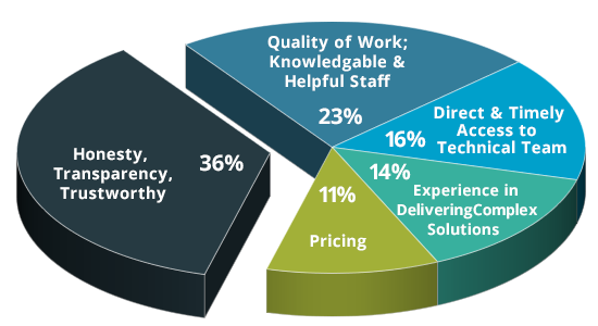 lanworks customer satisfaction chart